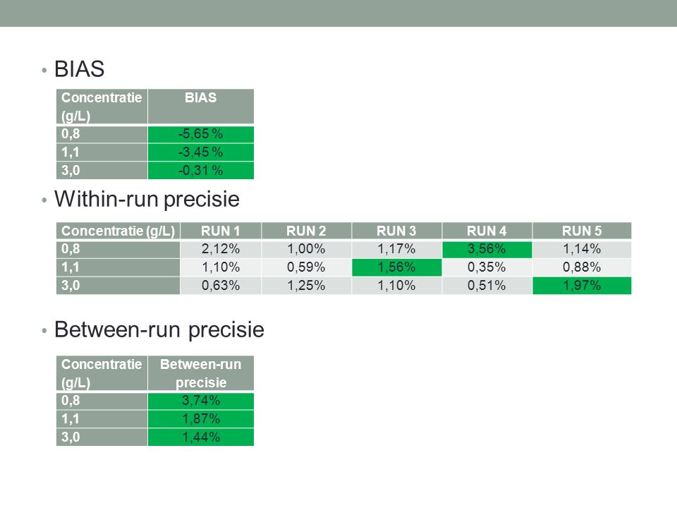 BIAS Within-run precisie Between-run precisie Concentratie (g/L) BIAS 0,8-5,65 % 1,1-3,45 % 3,0-0,31 % Concentratie (g/L)RUN 1RUN 2RUN 3RUN 4RUN 5 0,8