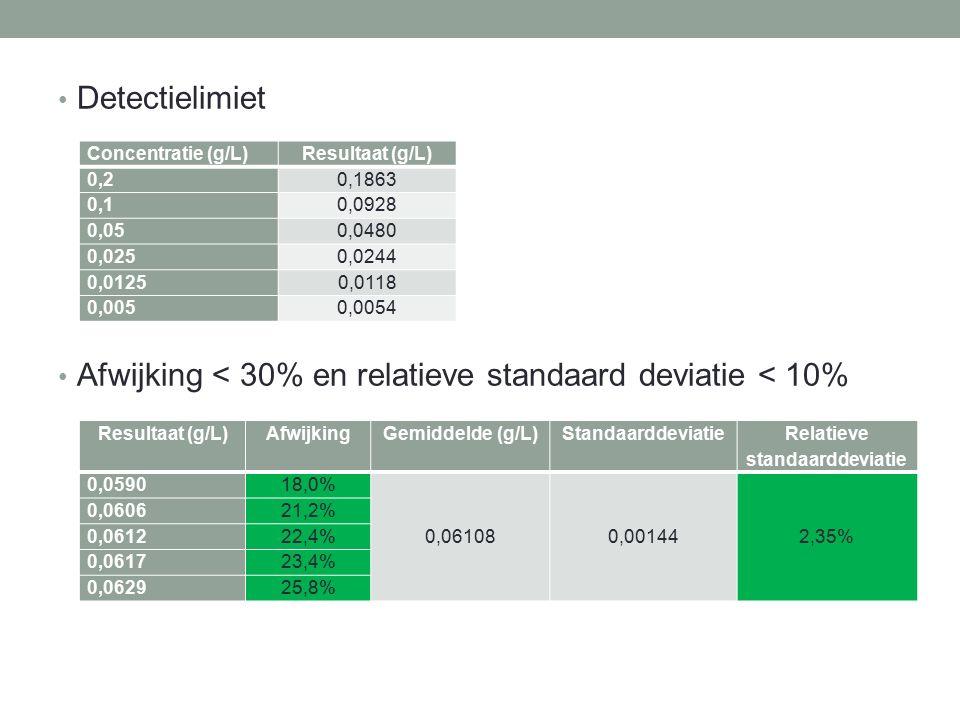 Afwijking < 30% en relatieve standaard deviatie < 10% Concentratie (g/L)Resultaat (g/L) 0,20,1863 0,10,0928 0,050,0480 0,0250,0244 0,01250,0118 0,0050