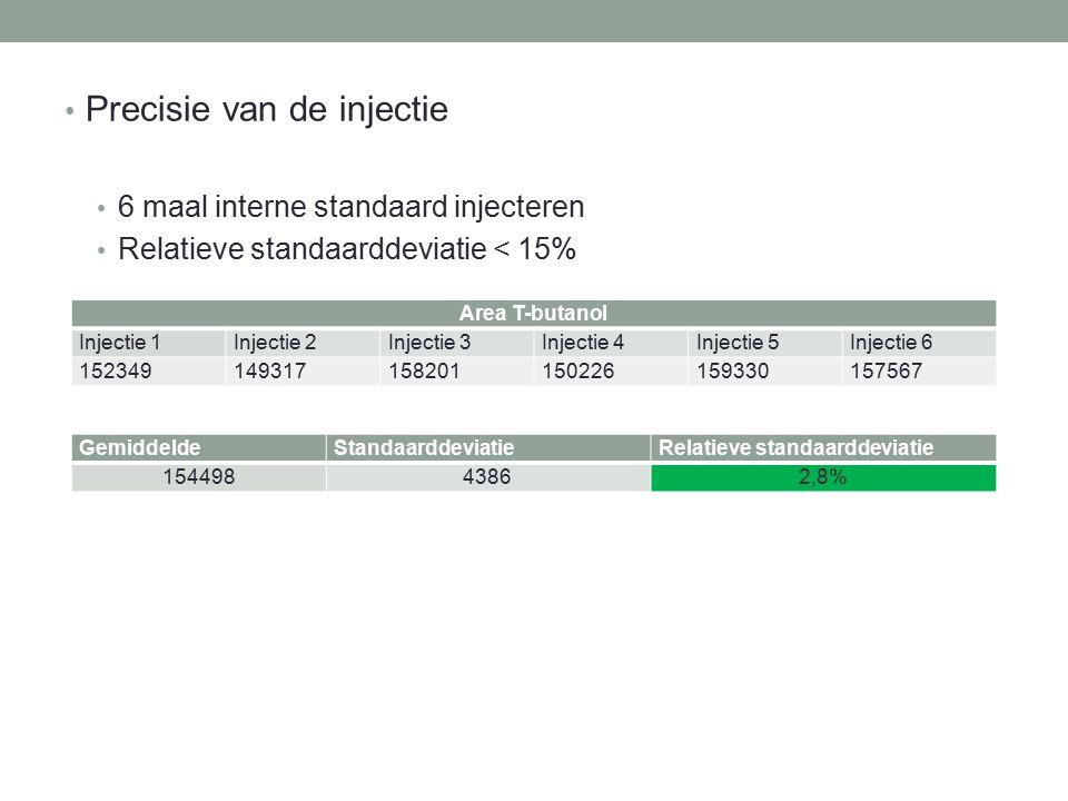 Precisie van de injectie 6 maal interne standaard injecteren Relatieve standaarddeviatie < 15% Area T-butanol Injectie 1Injectie 2Injectie 3Injectie 4