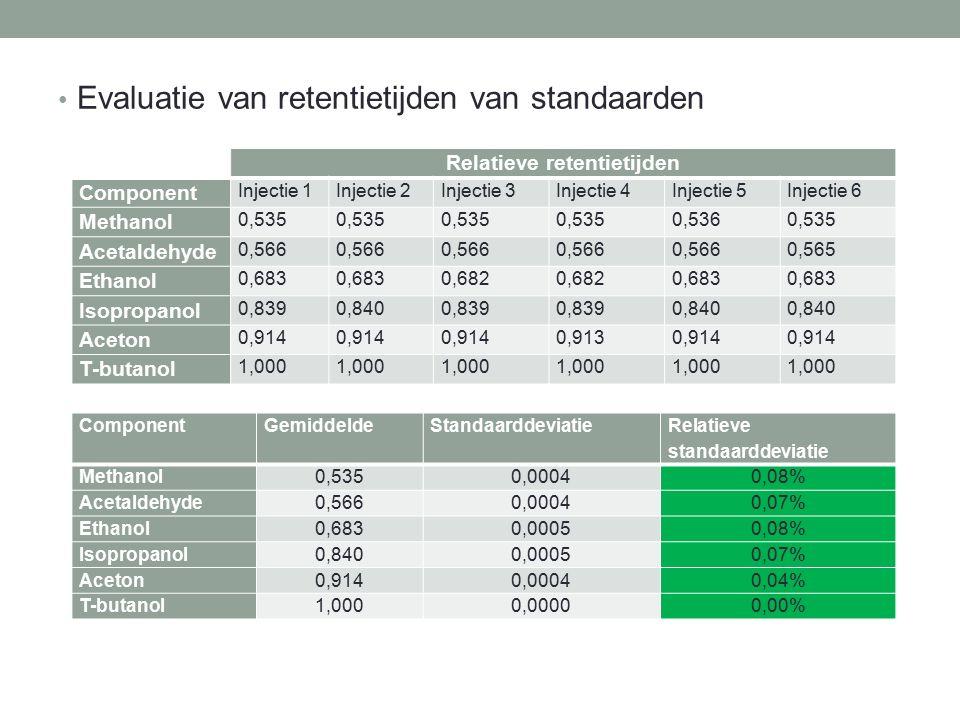 Evaluatie van retentietijden van standaarden Relatieve retentietijden Component Injectie 1Injectie 2Injectie 3Injectie 4Injectie 5Injectie 6 Methanol