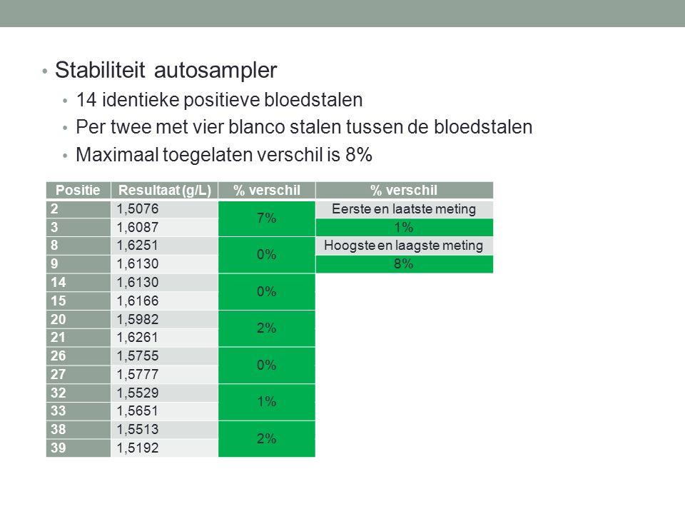 Stabiliteit autosampler 14 identieke positieve bloedstalen Per twee met vier blanco stalen tussen de bloedstalen Maximaal toegelaten verschil is 8% Po