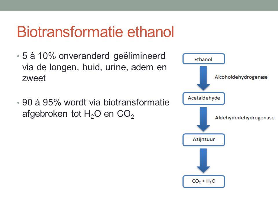 Biotransformatie ethanol 5 à 10% onveranderd geëlimineerd via de longen, huid, urine, adem en zweet 90 à 95% wordt via biotransformatie afgebroken tot