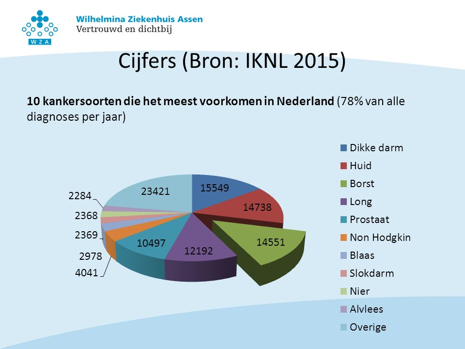 Cijfers (Bron: IKNL 2015) 10 kankersoorten die het meest voorkomen in Nederland (78% van alle diagnoses per jaar)