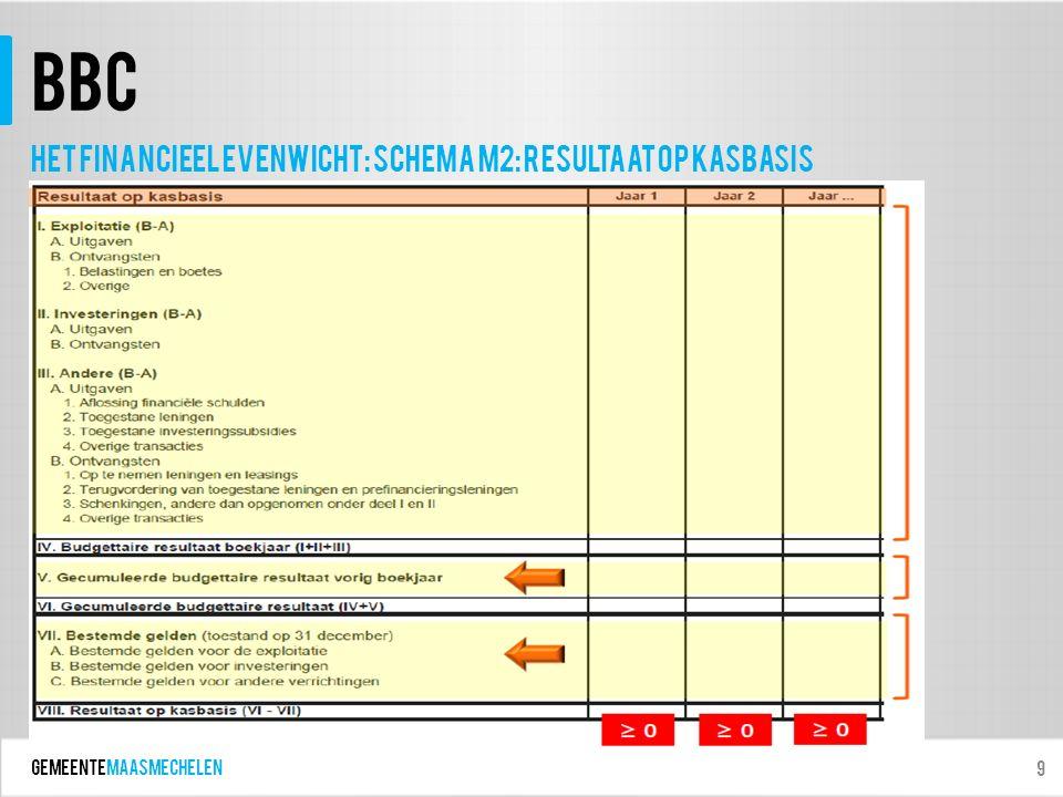GEMEENTEmaasmechelen BBC 9 Het financieel evenwicht: schema m2: Resultaat op kasbasis