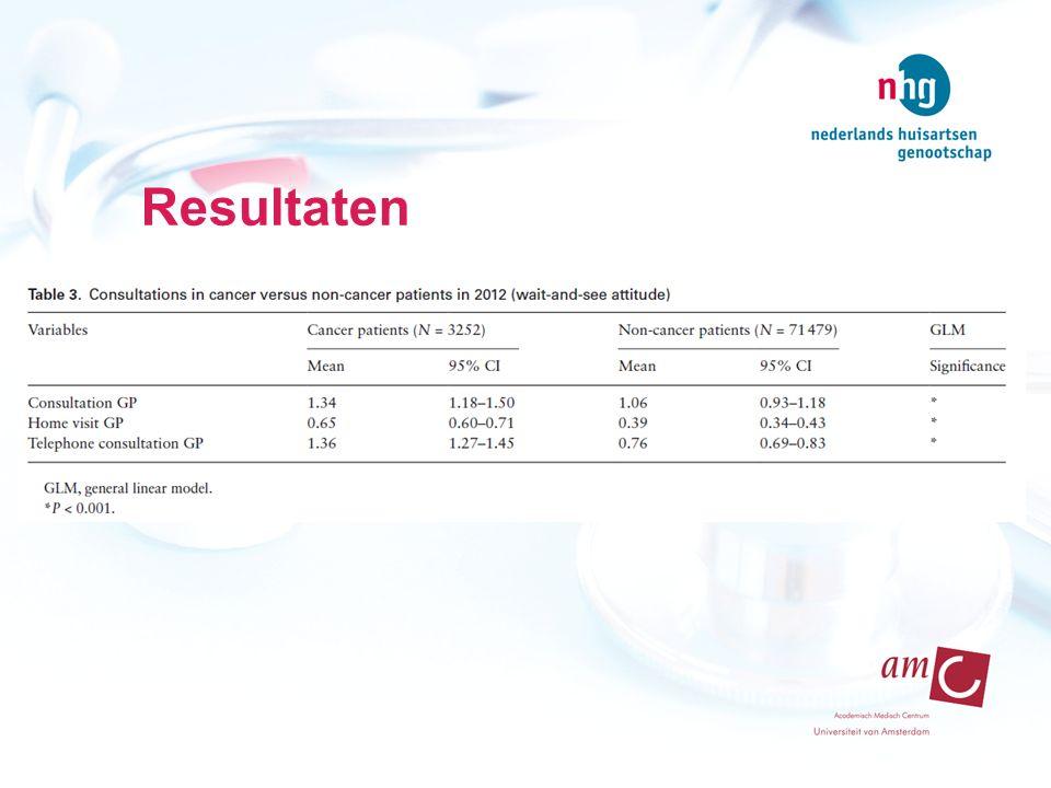 Resultaten Schatting