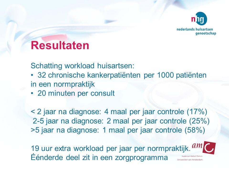 Resultaten Schatting workload huisartsen: 32 chronische kankerpatiënten per 1000 patiënten in een normpraktijk 20 minuten per consult < 2 jaar na diagnose: 4 maal per jaar controle (17%) 2-5 jaar na diagnose: 2 maal per jaar controle (25%) >5 jaar na diagnose: 1 maal per jaar controle (58%) 19 uur extra workload per jaar per normpraktijk.