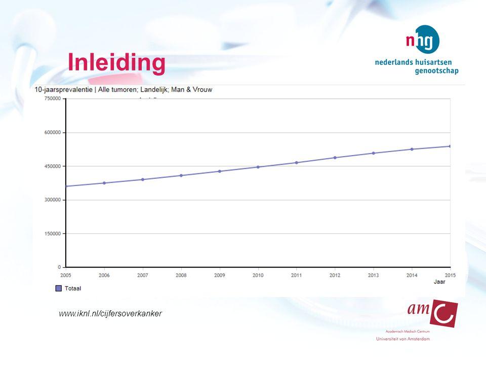 Conclusie Een praktijk heeft ongeveer 32 chronische kankerpatienten per 1000 patiënten Verwachte extra consulttijd is 19 uur per jaar per 1000 patiënten Uitvoering door huisarts mogelijk mits goede randvoorwaarden