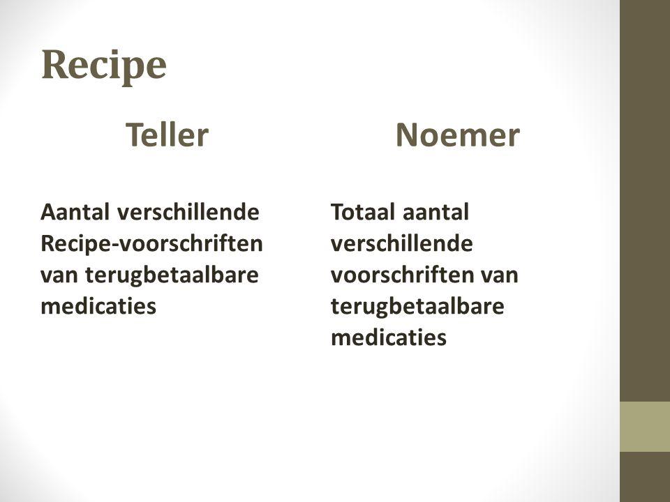 Recipe Teller Aantal verschillende Recipe-voorschriften van terugbetaalbare medicaties Noemer Totaal aantal verschillende voorschriften van terugbetaalbare medicaties