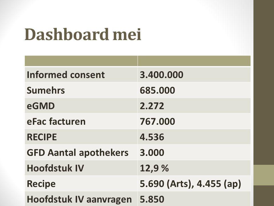 voorbeeld SoloPraktijk  1000 patiënten  500 GMD  3750 prestaties  1 voorschrift per contact : 3750  52 aanvragen hoofdstuk IV  200 prestaties xx1/xx1