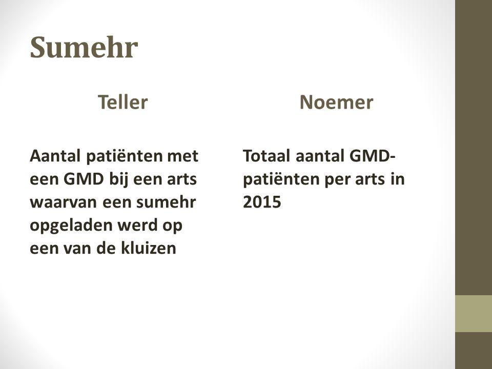 Sumehr Teller Aantal patiënten met een GMD bij een arts waarvan een sumehr opgeladen werd op een van de kluizen Noemer Totaal aantal GMD- patiënten per arts in 2015