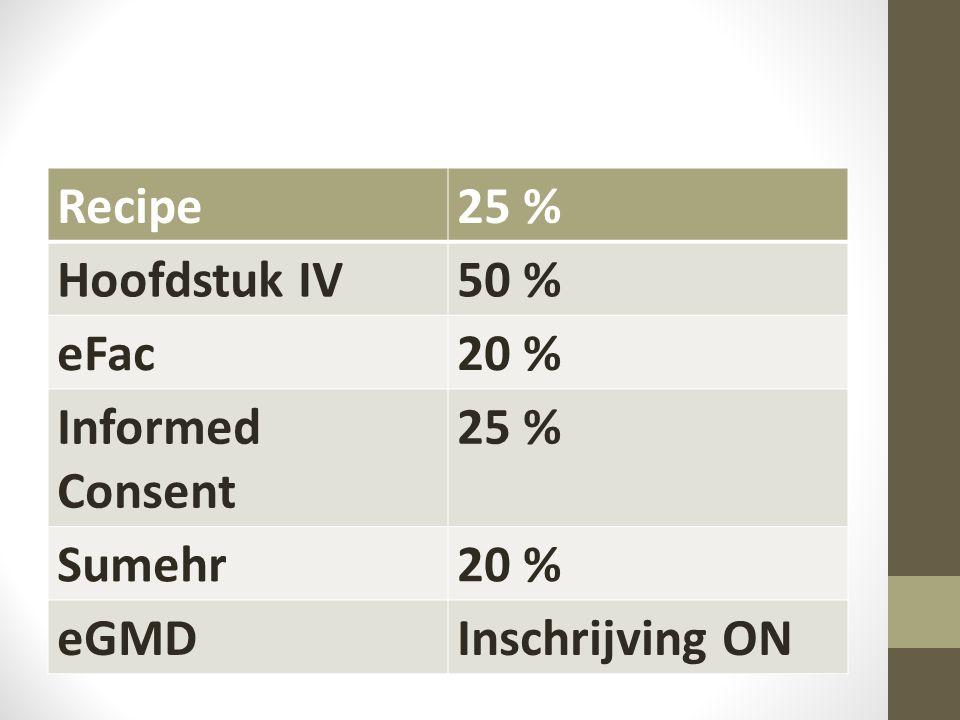Recipe25 % Hoofdstuk IV50 % eFac20 % Informed Consent 25 % Sumehr20 % eGMDInschrijving ON