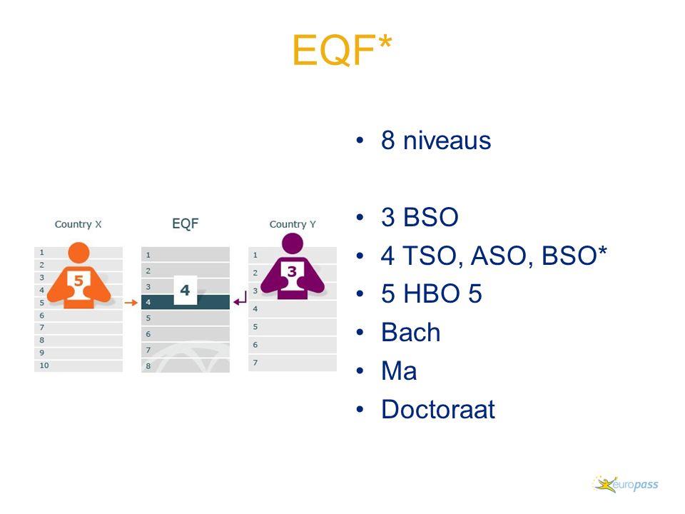 EQF* 8 niveaus 3 BSO 4 TSO, ASO, BSO* 5 HBO 5 Bach Ma Doctoraat