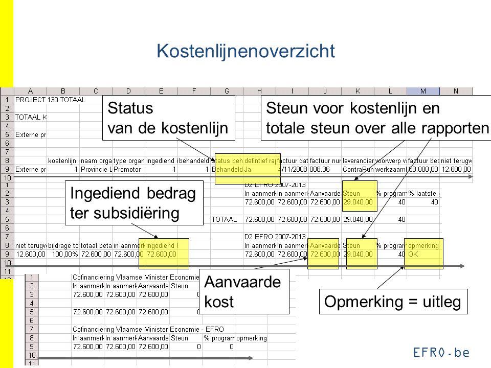EFRO.be Kostenlijnenoverzicht Ingediend bedrag ter subsidiëring Aanvaarde kost Opmerking = uitleg Steun voor kostenlijn en totale steun over alle rapporten Status van de kostenlijn