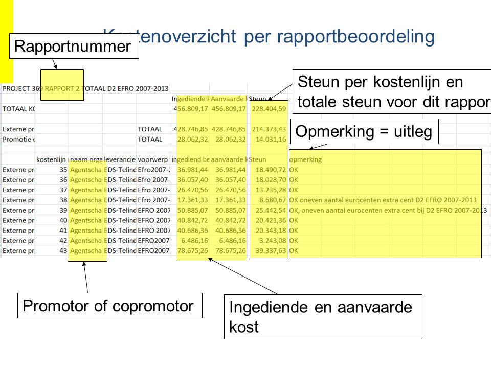EFRO.be Kostenoverzicht per rapportbeoordeling Ingediende en aanvaarde kost Opmerking = uitlegSteun per kostenlijn en totale steun voor dit rapport Rapportnummer Promotor of copromotor