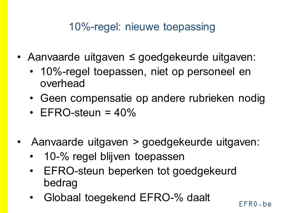 EFRO.be 10%-regel: nieuwe toepassing Aanvaarde uitgaven ≤ goedgekeurde uitgaven: 10%-regel toepassen, niet op personeel en overhead Geen compensatie op andere rubrieken nodig EFRO-steun = 40% Aanvaarde uitgaven > goedgekeurde uitgaven: 10-% regel blijven toepassen EFRO-steun beperken tot goedgekeurd bedrag Globaal toegekend EFRO-% daalt