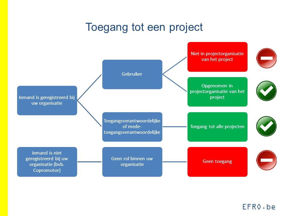 EFRO.be Toegang tot een project Iemand is geregistreerd bij uw organisatie Gebruiker Niet in projectorganisatie van het project Opgenomen in projector
