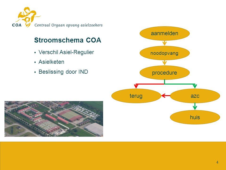 Stroomschema COA  Verschil Asiel-Regulier  Asielketen  Beslissing door IND 4 aanmelden noodopvang procedure terugazc huis