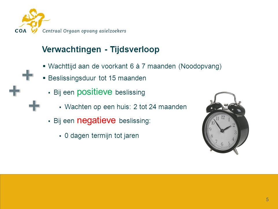 Verwachtingen - Tijdsverloop  Wachttijd aan de voorkant 6 à 7 maanden (Noodopvang)  Beslissingsduur tot 15 maanden  Bij een positieve beslissing 