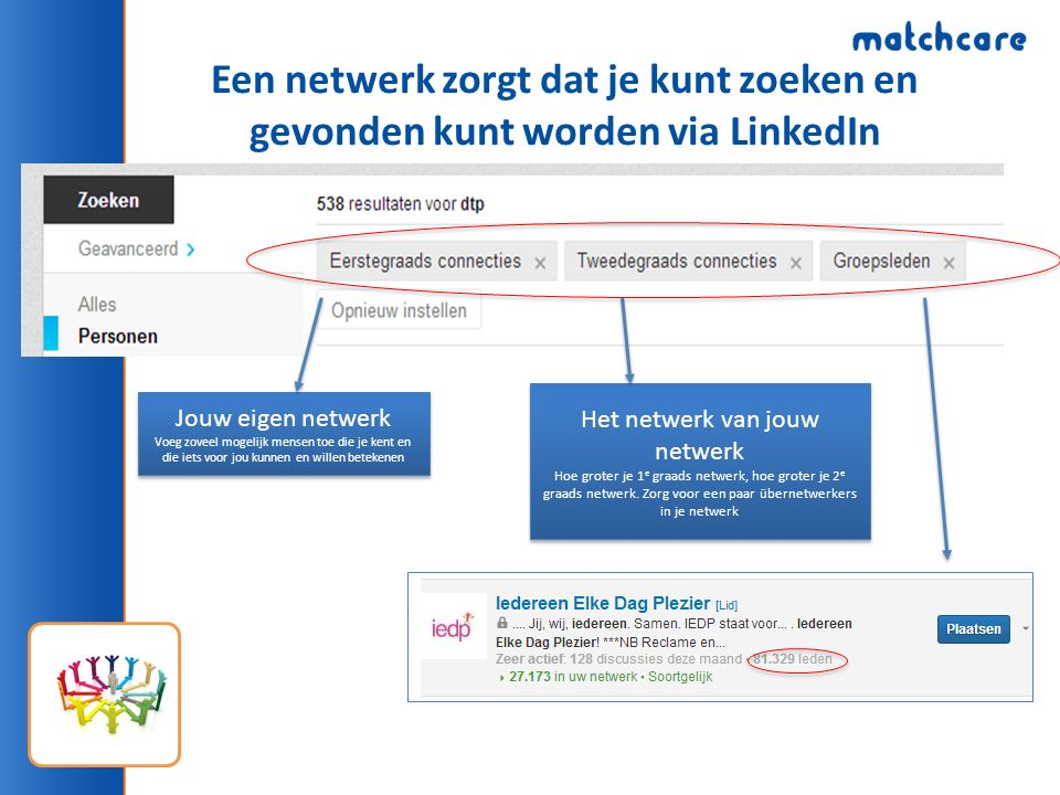 Een netwerk zorgt dat je kunt zoeken en gevonden kunt worden via LinkedIn Jouw eigen netwerk Voeg zoveel mogelijk mensen toe die je kent en die iets voor jou kunnen en willen betekenen Jouw eigen netwerk Voeg zoveel mogelijk mensen toe die je kent en die iets voor jou kunnen en willen betekenen Het netwerk van jouw netwerk Hoe groter je 1 e graads netwerk, hoe groter je 2 e graads netwerk.