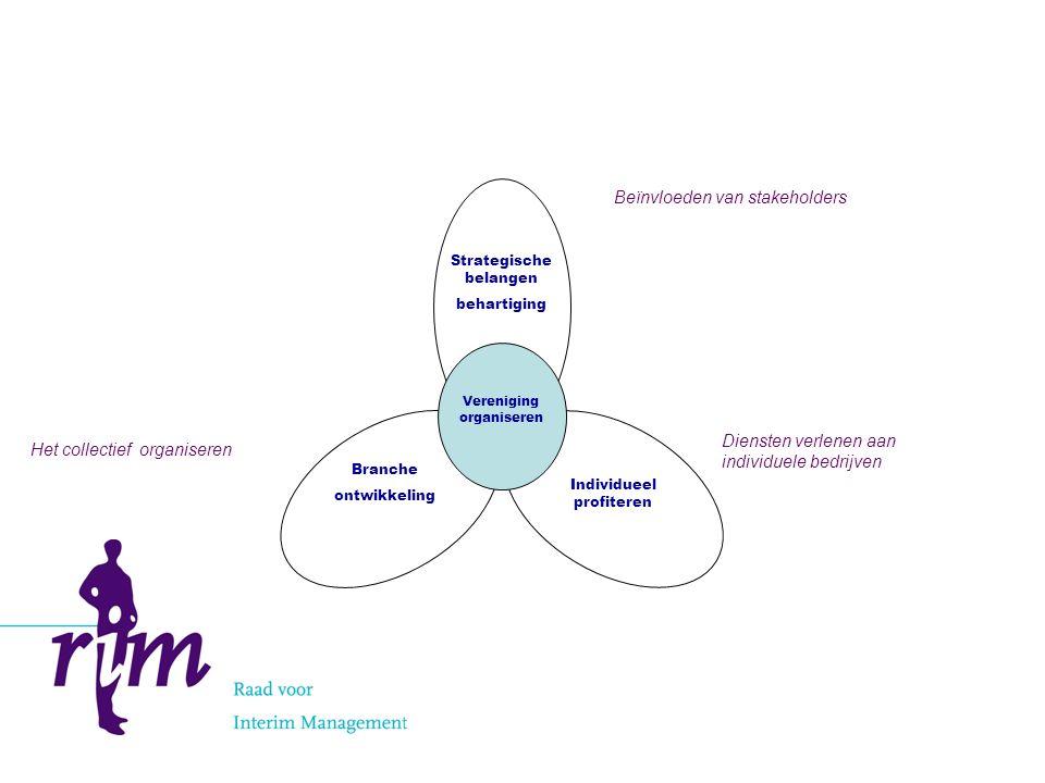 Strategische belangen behartiging Individueel profiteren Branche ontwikkeling Vereniging organiseren Diensten verlenen aan individuele bedrijven Beïnvloeden van stakeholders Het collectief organiseren