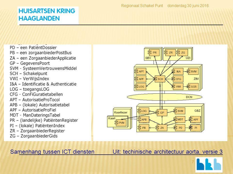 donderdag 30 juni 2016Regionaal Schakel Punt 7 Samenhang tussen ICT diensten Uit: techinische architectuur aorta, versie 3