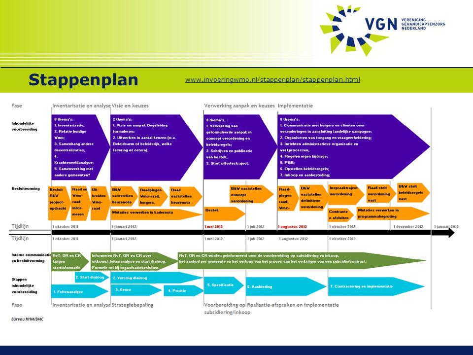Stappenplan www.invoeringwmo.nl/stappenplan/stappenplan.html