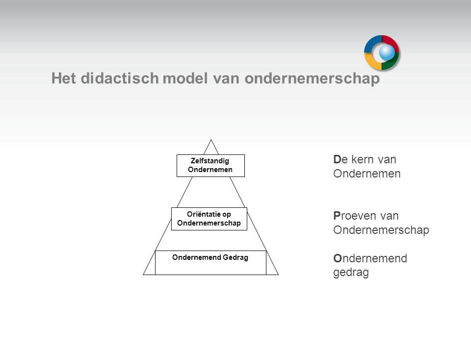 Welkom Het didactisch model van ondernemerschap De kern van Ondernemen Proeven van Ondernemerschap Ondernemend gedrag Zelfstandig Ondernemen Oriëntatie op Ondernemerschap Ondernemend Gedrag