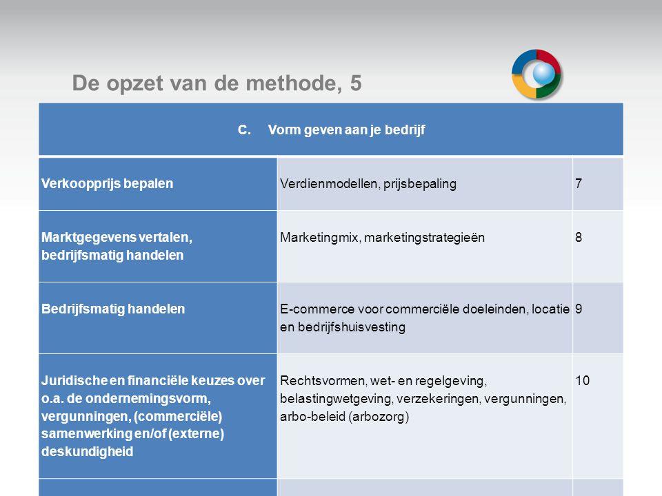 Welkom De opzet van de methode, 5 C. Vorm geven aan je bedrijf Verkoopprijs bepalen Verdienmodellen, prijsbepaling 7 Marktgegevens vertalen, bedrijfsm