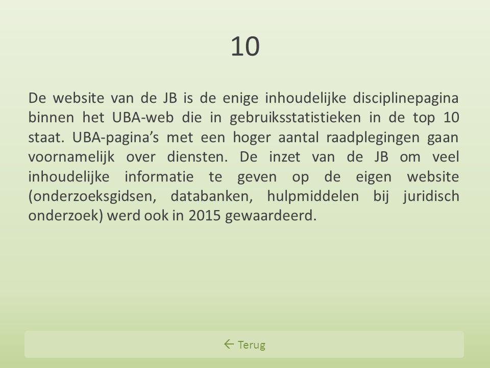 10 De website van de JB is de enige inhoudelijke disciplinepagina binnen het UBA-web die in gebruiksstatistieken in de top 10 staat. UBA-pagina's met