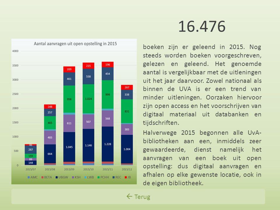 16.476 boeken zijn er geleend in 2015. Nog steeds worden boeken voorgeschreven, gelezen en geleend. Het genoemde aantal is vergelijkbaar met de uitlen