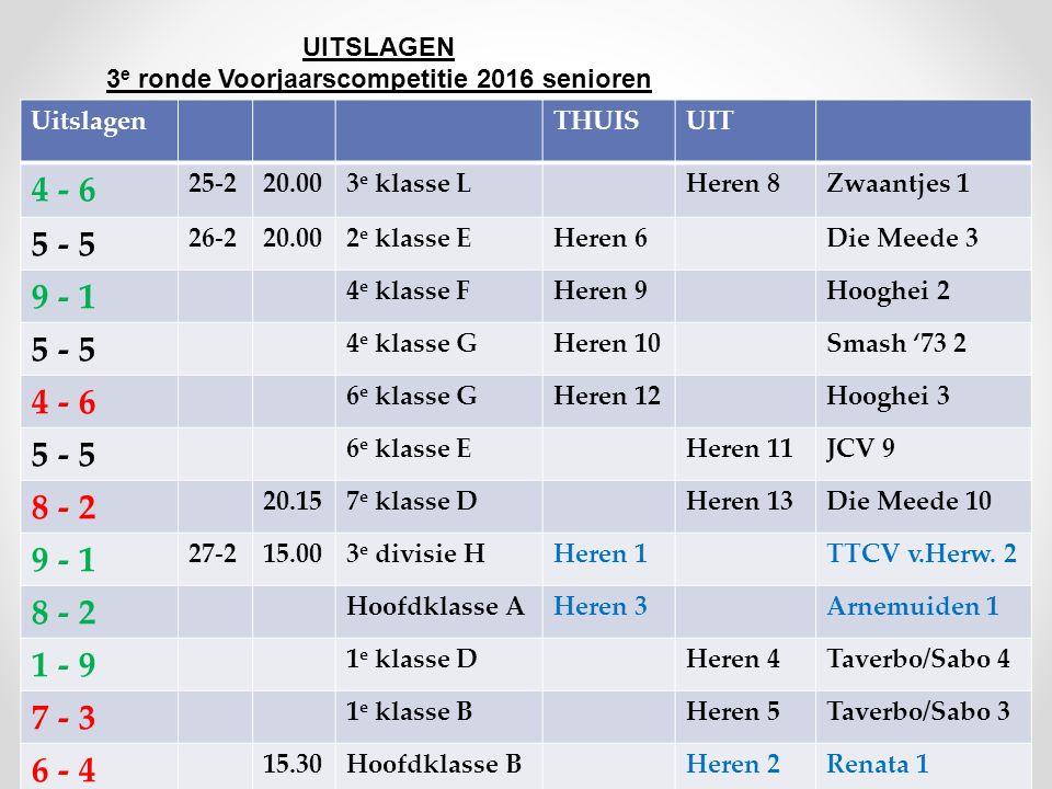 UITSLAGEN 3 e ronde Voorjaarscompetitie 2016 senioren UitslagenTHUISUIT 4 - 6 25-220.003 e klasse LHeren 8Zwaantjes 1 5 - 5 26-220.002 e klasse EHeren 6Die Meede 3 9 - 1 4 e klasse FHeren 9Hooghei 2 5 - 5 4 e klasse GHeren 10Smash '73 2 4 - 6 6 e klasse GHeren 12Hooghei 3 5 - 5 6 e klasse EHeren 11JCV 9 8 - 2 20.157 e klasse DHeren 13Die Meede 10 9 - 1 27-215.003 e divisie HHeren 1TTCV v.Herw.