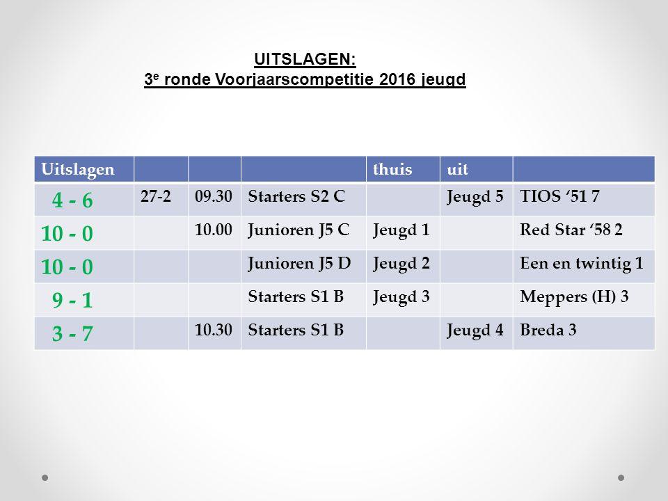 Uitslagenthuisuit 4 - 6 27-209.30Starters S2 CJeugd 5TIOS '51 7 10 - 0 10.00Junioren J5 CJeugd 1Red Star '58 2 10 - 0 Junioren J5 DJeugd 2Een en twintig 1 9 - 1 Starters S1 BJeugd 3Meppers (H) 3 3 - 7 10.30Starters S1 BJeugd 4Breda 3 UITSLAGEN: 3 e ronde Voorjaarscompetitie 2016 jeugd