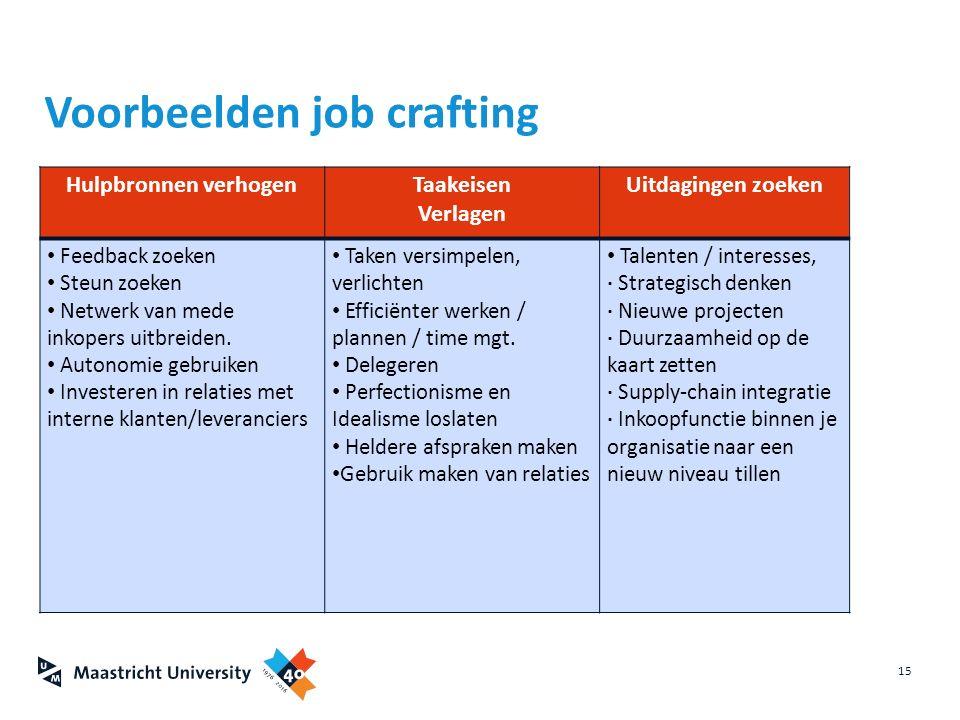 15 Voorbeelden job crafting Hulpbronnen verhogenTaakeisen Verlagen Uitdagingen zoeken Feedback zoeken Steun zoeken Netwerk van mede inkopers uitbreide