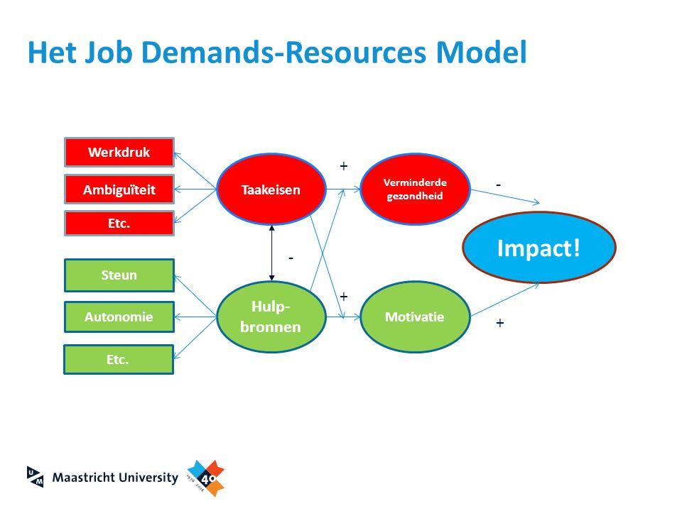 Het Job Demands-Resources Model Werkdruk Ambiguïteit Steun Autonomie Etc. Taakeisen Hulp- bronnen Motivatie Verminderde gezondheid Impact! + + + - -