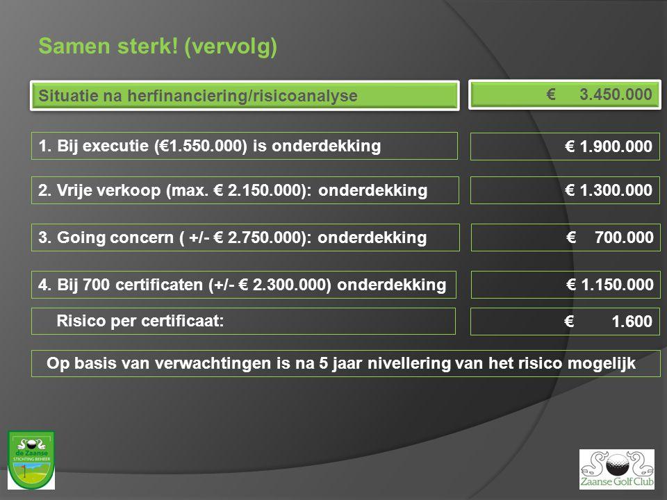 Samen sterk! (vervolg) 1. Bij executie (€1.550.000) is onderdekking Situatie na herfinanciering/risicoanalyse € 3.450.000 € 1.900.000 2. Vrije verkoop