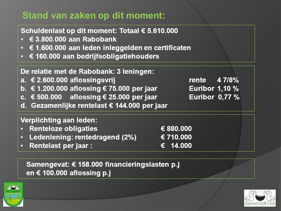 Stand van zaken op dit moment: De relatie met de Rabobank: 3 leningen: a.€ 2.600.000 aflossingsvrijrente 4 7/8% b.€ 1.200.000 aflossing € 75.000 per jaarEuribor1,10 % c.€ 500.000 aflossing € 25.000 per jaarEuribor 0,77 % d.Gezamenlijke rentelast € 144.000 per jaar Schuldenlast op dit moment: Totaal € 5.610.000 € 3.800.000 aan Rabobank € 1.600.000 aan leden inleggelden en certificaten € 160.000 aan bedrijfsobligatiehouders Verplichting aan leden: Renteloze obligaties€ 880.000 Ledenlening: rentedragend (2%)€ 710.000 Rentelast per jaar :€ 14.000 Samengevat: € 158.000 financieringslasten p.j en € 100.000 aflossing p.j