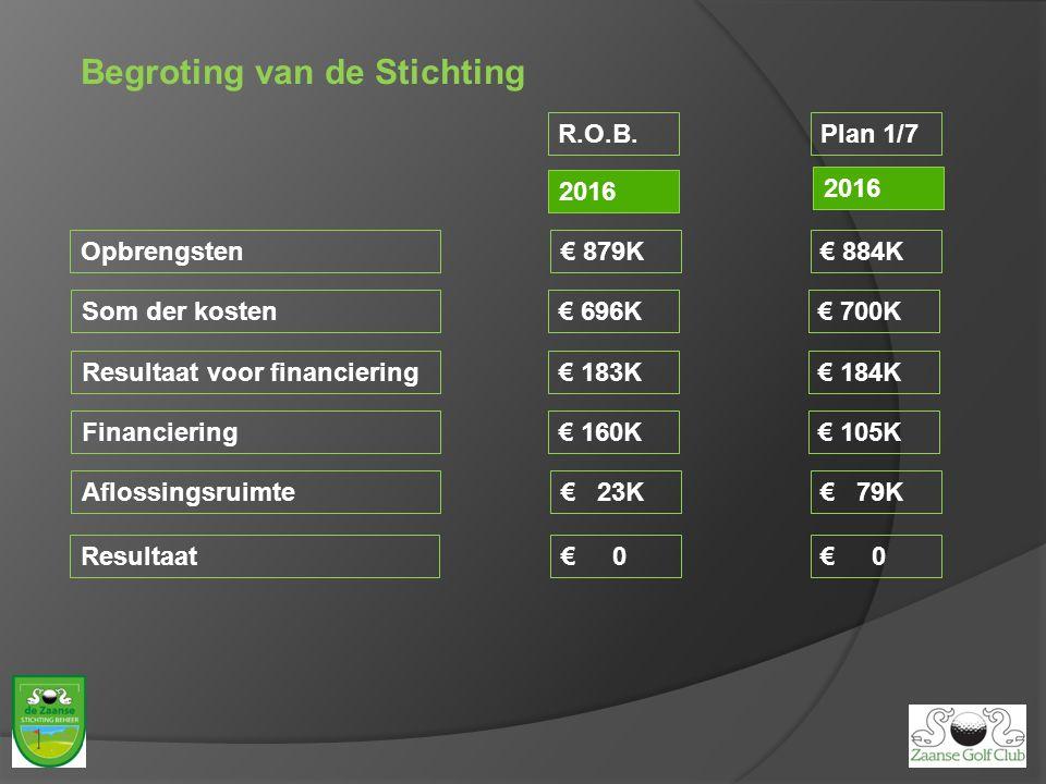 Begroting van de Stichting Plan 1/7 2016 Opbrengsten Som der kosten Resultaat voor financiering Financiering Aflossingsruimte Resultaat 2016 R.O.B. €