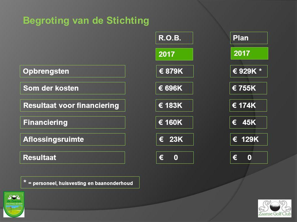Begroting van de Stichting Plan 2017 Opbrengsten Som der kosten Resultaat voor financiering Financiering Aflossingsruimte Resultaat 2017 R.O.B. € 879K