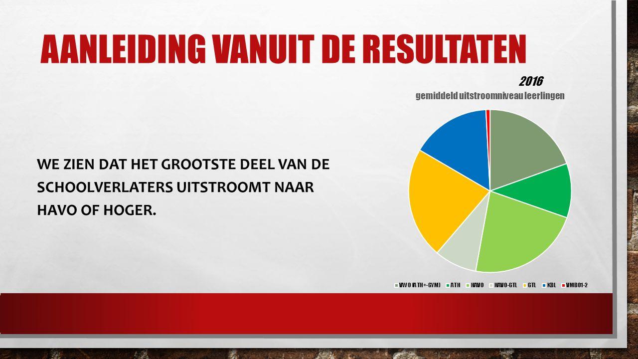 AANLEIDING VANUIT DE RESULTATEN WE ZIEN DAT HET GROOTSTE DEEL VAN DE SCHOOLVERLATERS UITSTROOMT NAAR HAVO OF HOGER.