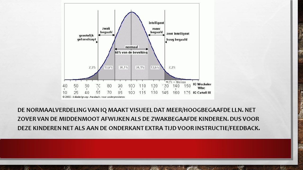 DE NORMAALVERDELING VAN IQ MAAKT VISUEEL DAT MEER/HOOGBEGAAFDE LLN.