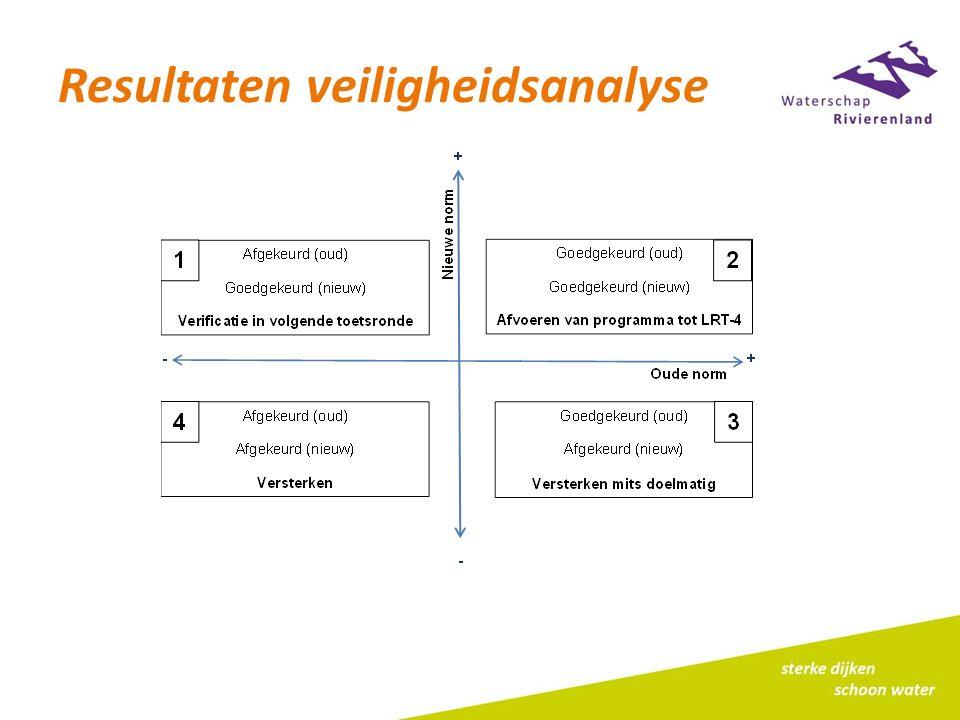 Resultaten veiligheidsanalyse