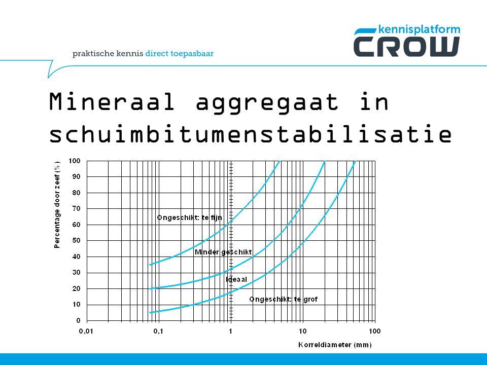 Mineraal aggregaat in schuimbitumenstabilisatie