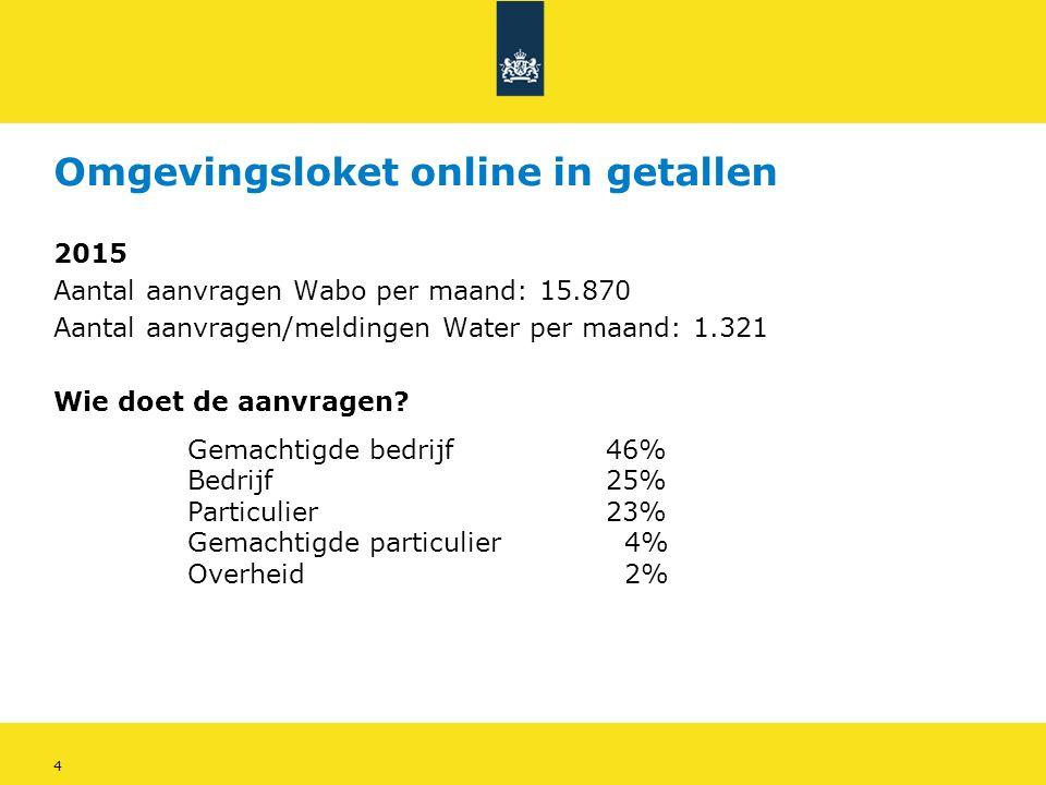 4 Omgevingsloket online in getallen 2015 Aantal aanvragen Wabo per maand: 15.870 Aantal aanvragen/meldingen Water per maand: 1.321 Wie doet de aanvragen.