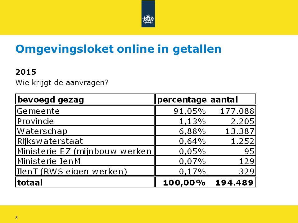 5 Omgevingsloket online in getallen 2015 Wie krijgt de aanvragen
