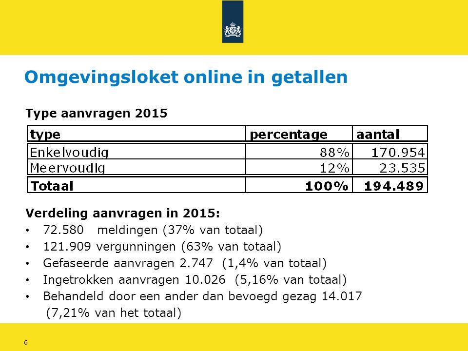 6 Omgevingsloket online in getallen Type aanvragen 2015 Verdeling aanvragen in 2015: 72.580 meldingen (37% van totaal) 121.909 vergunningen (63% van totaal) Gefaseerde aanvragen 2.747 (1,4% van totaal) Ingetrokken aanvragen 10.026 (5,16% van totaal) Behandeld door een ander dan bevoegd gezag 14.017 (7,21% van het totaal)