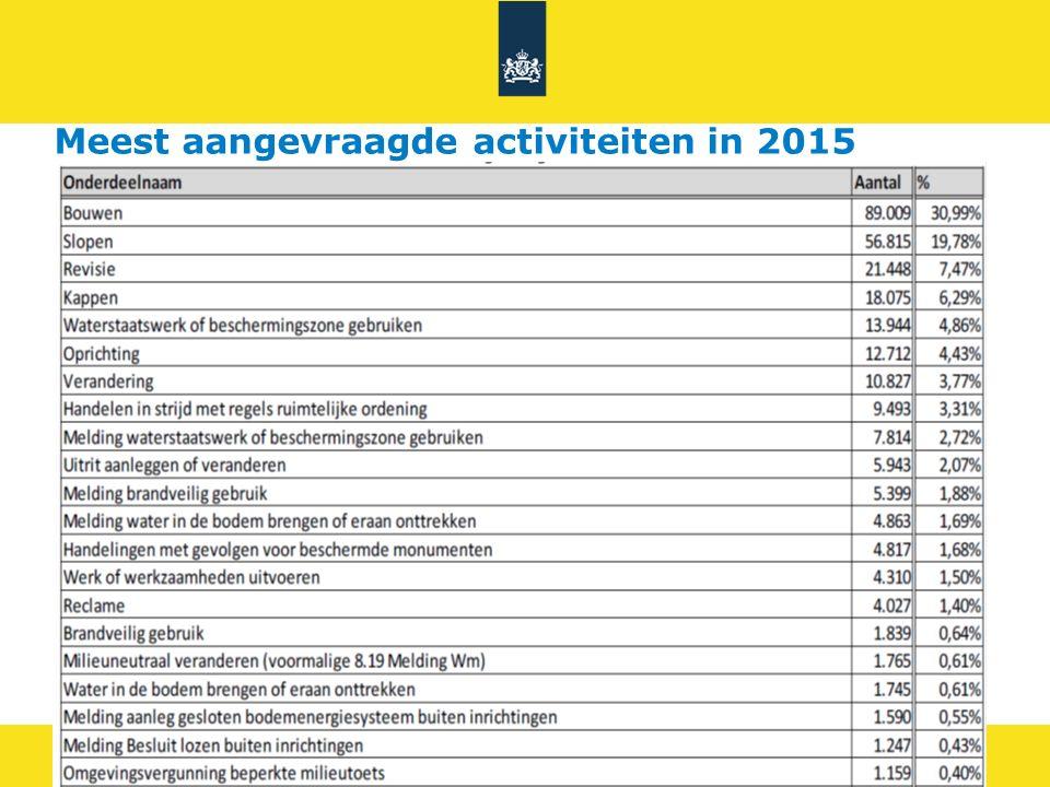8 Meest aangevraagde activiteiten in 2015