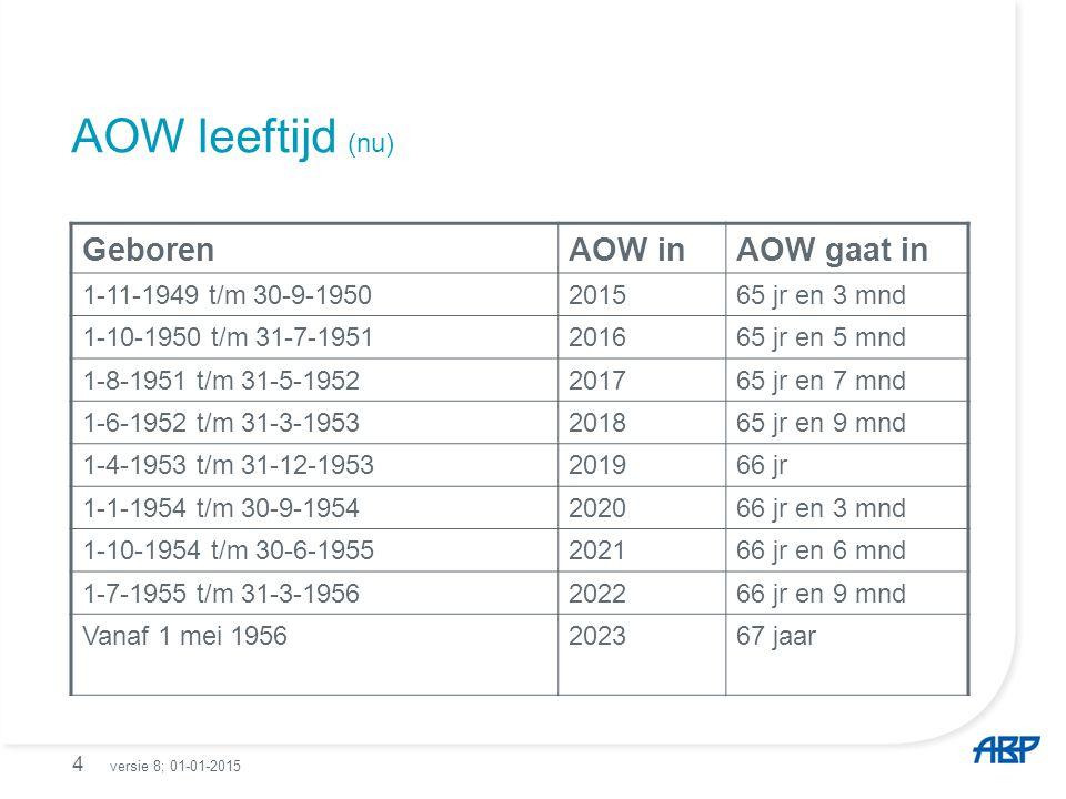 AOW leeftijd (nu) 4 GeborenAOW inAOW gaat in 1-11-1949 t/m 30-9-1950201565 jr en 3 mnd 1-10-1950 t/m 31-7-1951201665 jr en 5 mnd 1-8-1951 t/m 31-5-1952201765 jr en 7 mnd 1-6-1952 t/m 31-3-1953201865 jr en 9 mnd 1-4-1953 t/m 31-12-1953201966 jr 1-1-1954 t/m 30-9-1954202066 jr en 3 mnd 1-10-1954 t/m 30-6-1955202166 jr en 6 mnd 1-7-1955 t/m 31-3-1956202266 jr en 9 mnd Vanaf 1 mei 1956202367 jaar versie 8; 01-01-2015