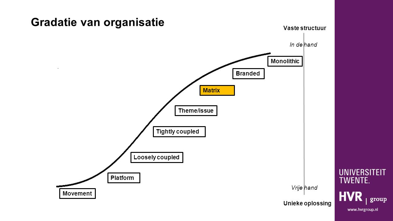 www.hvrgroup.nl Monolithic Movement Branded Platform Loosely coupled Tightly coupled Matrix Theme/issue Gradatie van organisatie Vaste structuur Unieke oplossing In de hand Vrije hand