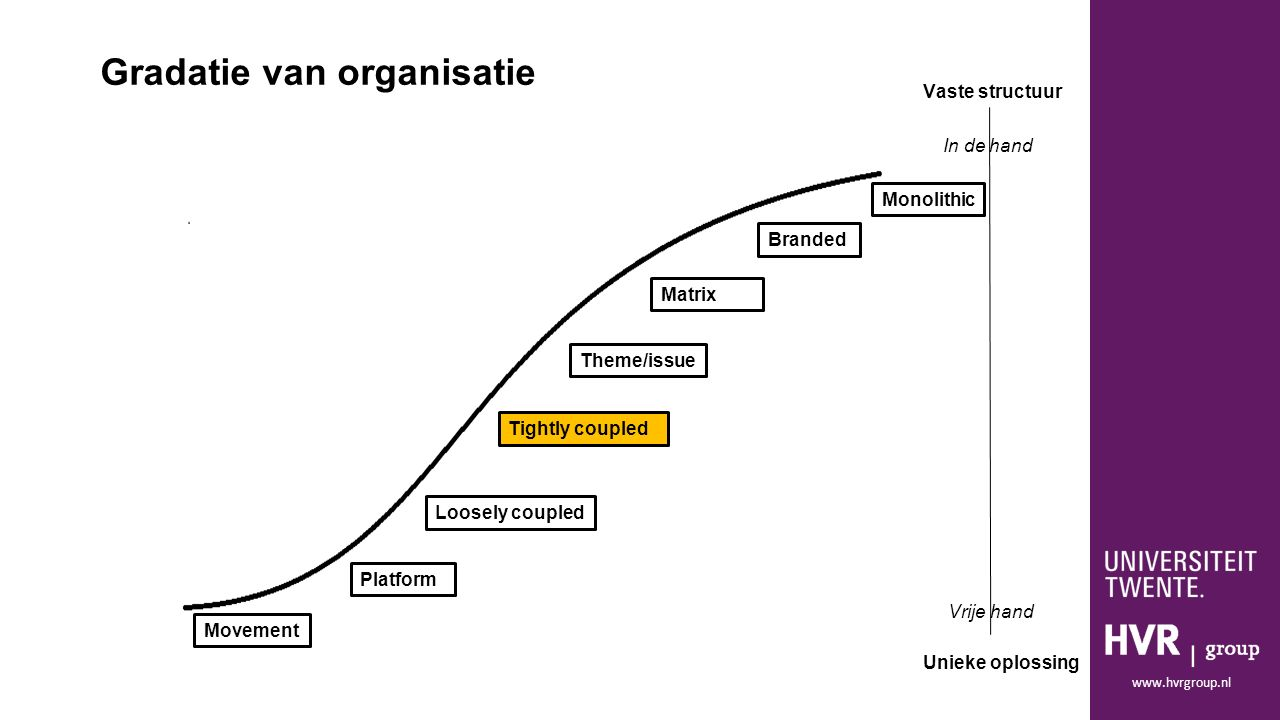 www.hvrgroup.nl Monolithic Movement Branded Platform Loosely coupled Tightly coupled Matrix Theme/issue Gradatie van organisatie Vaste structuur Uniek