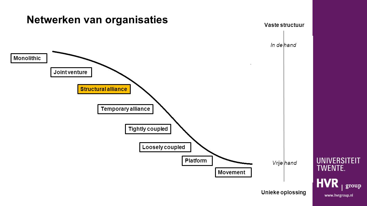 www.hvrgroup.nl Monolithic Joint venture Movement Platform Loosely coupled Tightly coupled Structural alliance Temporary alliance Netwerken van organi
